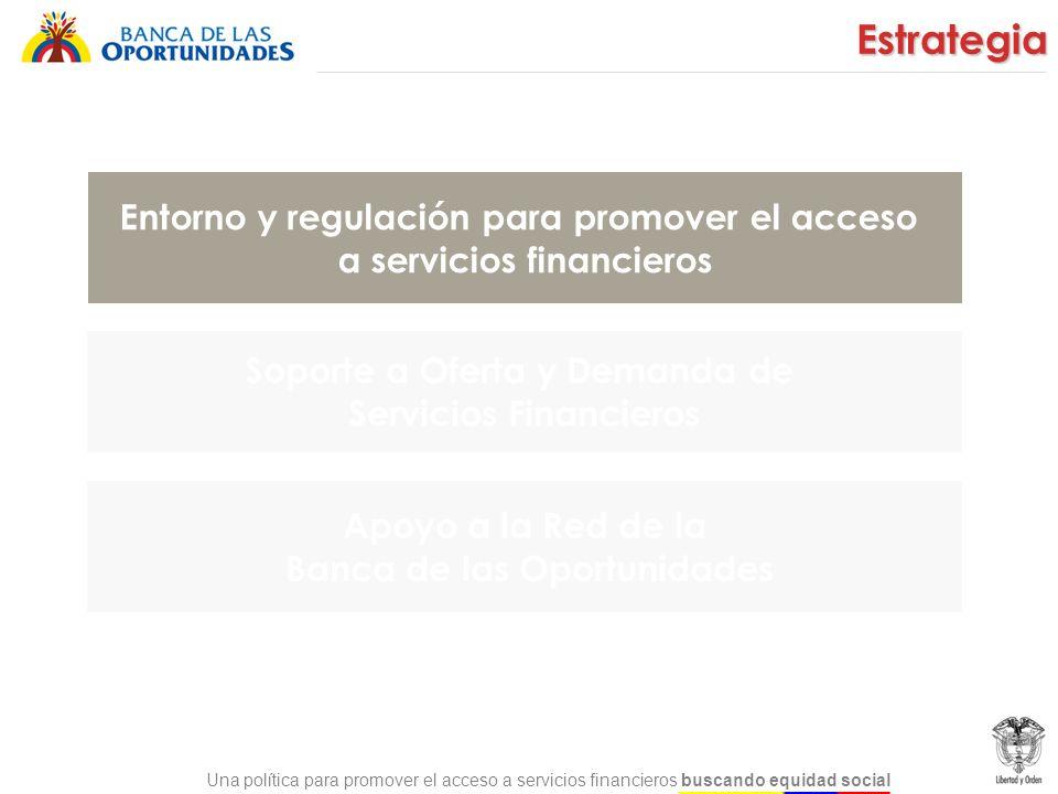 Una política para promover el acceso a servicios financieros buscando equidad social Corresponsales no bancarios Desarrollo de Cuentas de Ahorro de Bajo Monto / Electrónicas.