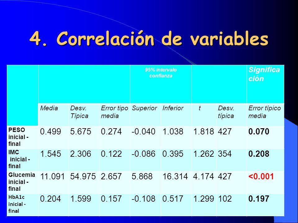 5.Cambios en IMC según sexo 95% intervalo confianza Significa ción MediaDesv.