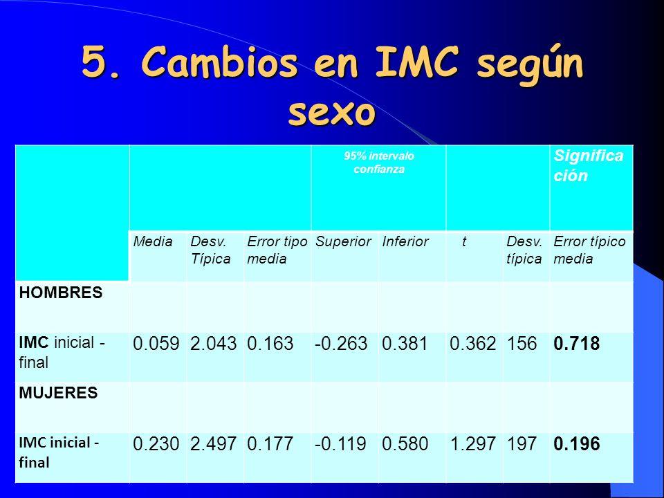 6.Cambios en IMC en menores de 65 años- MediaNDesviación típ.