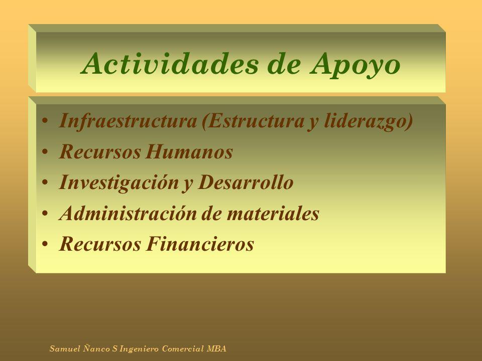 Actividades de Apoyo Sustentan a las actividades primarias y se apoyan entre sí, proporcionando insumos comprados, tecnología, recursos humanos, y varias otras funciones de toda la empresa Samuel Ñanco S Ingeniero Comercial MBA