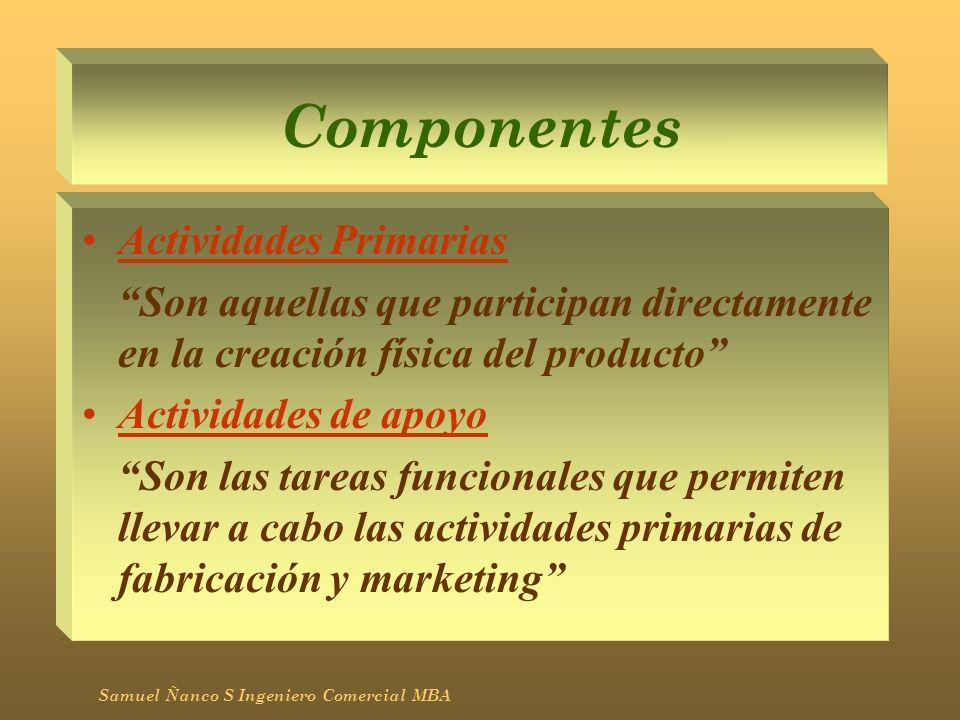 Actividades Primarias Abastecimiento Fabricación Marketing (Venta, Servicio Post venta, etc) Distribución Samuel Ñanco S Ingeniero Comercial MBA