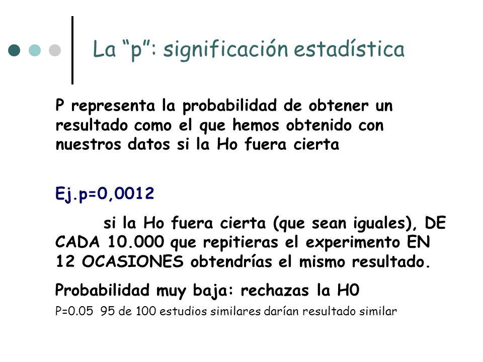 IC: INTERVALO DE CONFIANZA Expresa los resultados en las unidades en que se han realizado las medidas Resultados estadísticamente significativos.