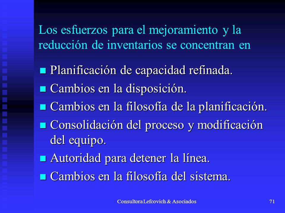 Consultora Lefcovich & Asociados72 Detección, prevención y eliminación sistemática de desperdicios (mudas) Sobreproducción.