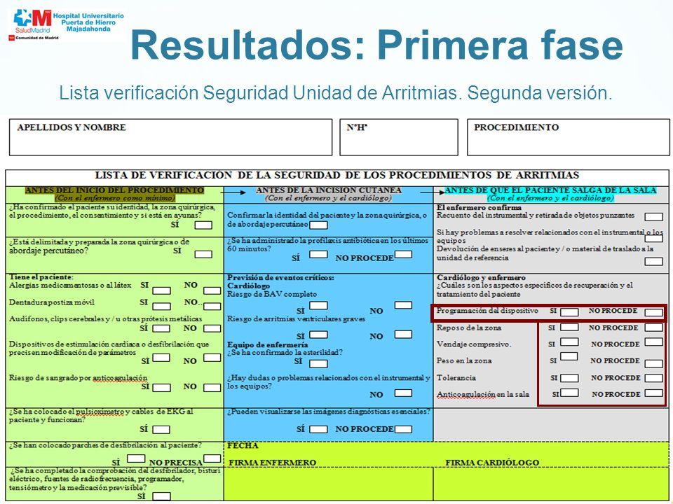 Evaluación de la Lista de Verificación de Seguridad para la Unidad de Arritmias.