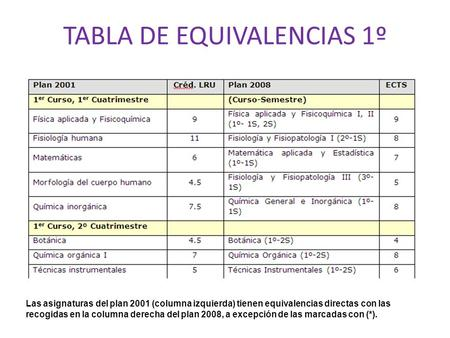 TABLA DE EQUIVALENCIAS 1º