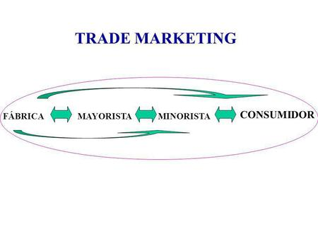 TRADE MARKETING CONSUMIDOR FÁBRICA MAYORISTA MINORISTA.