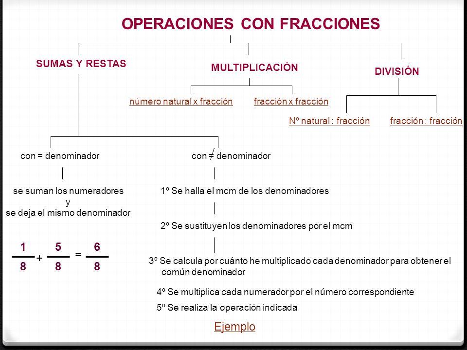 1 6 + 5 12 + 6 21 SUMAR FRACCIONES CON DISTINTO DENOMINADOR 1º SE BUSCA UN DENOMINADOR COMÚN Recomendación: Busca el m.c.m.