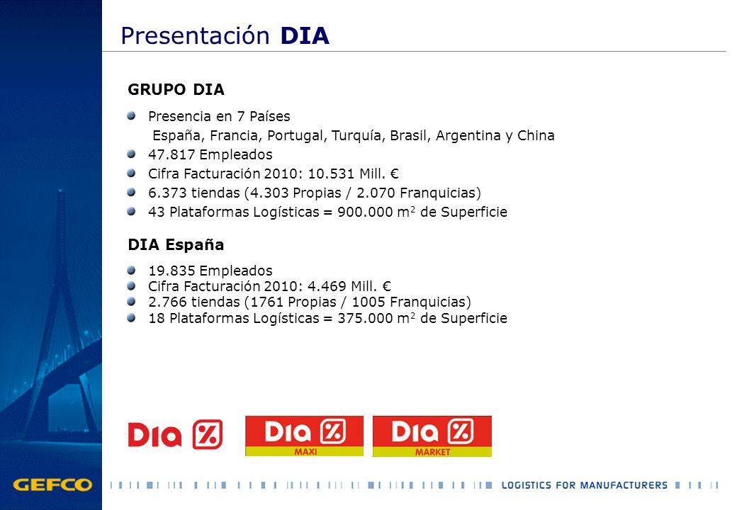06/2005:Adjudicación del Contrato a GEFCO España 06/2006:DIA decide incorporar los volúmenes de los proveedores de la CCAA Madrid 08/2006:DIA incorpora el Stock Avanzado del Proveedor Desarrollo Informático Formación del Personal Layout y Traslado de Stocks Creación de una Red específica de Entregas en las Plataformas DIA Recogida diaria a los proveedores de media/baja rotación Entrega en Camión Completo a las 18 plataformas DIA Sin Stock intermedio Diversidad de formatos (Palet completo, Capas,...) Cada Proveedor se convierte en Cliente de GEFCO Facturamos al Proveedor su Logística y Aprov.