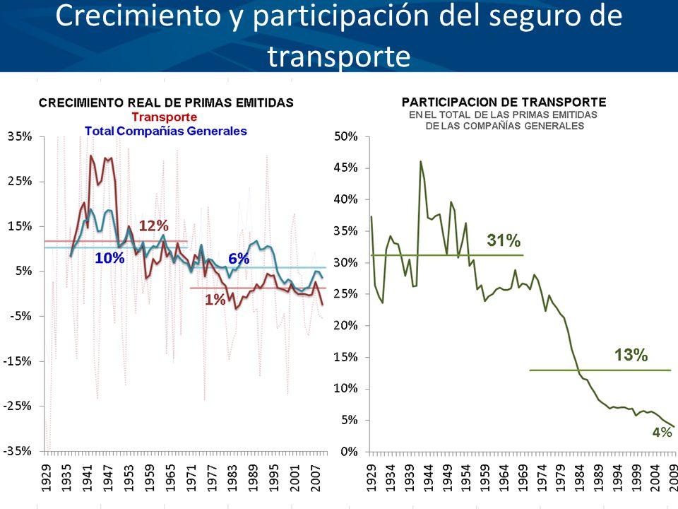 Actual entorno económico En América Latina el impacto de la crisis ha sido moderado y la recuperación económica para el 2010 significativa.