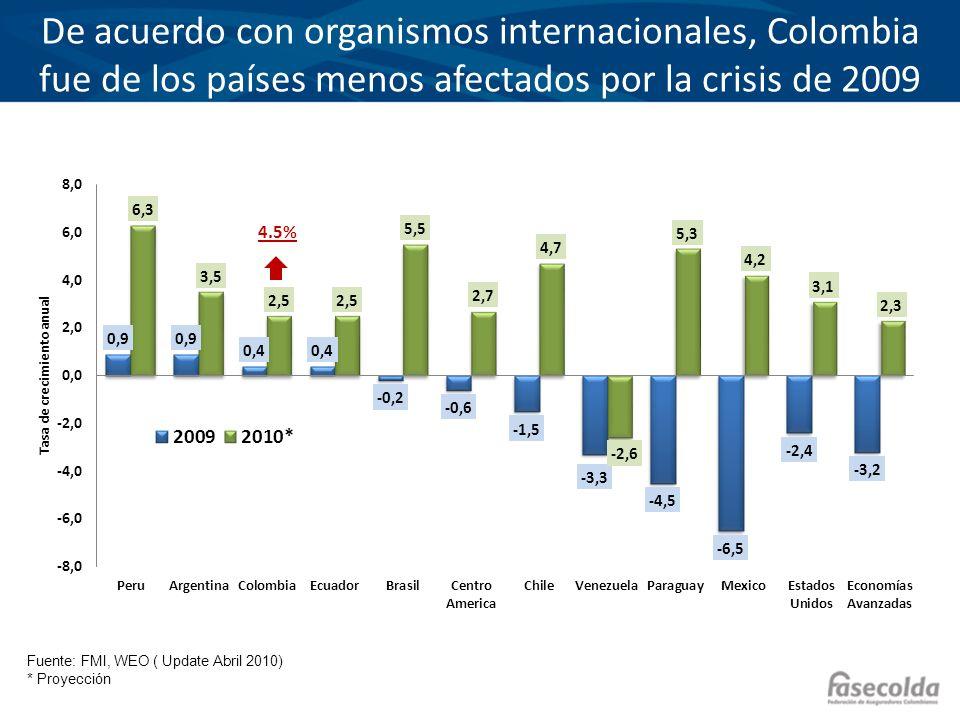 Bajo este escenario se desaceleró el crecimiento en los seguros en América Latina… Crecimiento Real de Primas Industria Total 20082009 Mundo -3.6%-1.1% Países Industrializados -5.3%-1.8% Mercados Emergentes 11.1%3.5% América Latina 8.1%5.7% Colombia 14.9%4.8% Fuente: Swiss Re, Sigma 02/2010