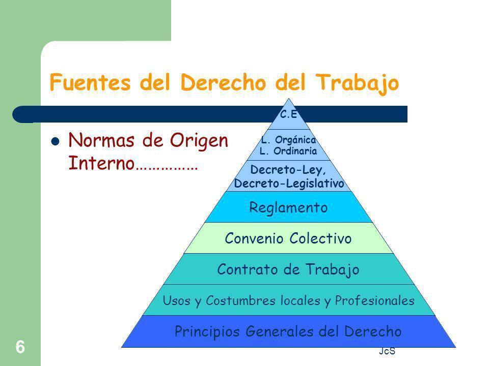 www.cuadernalia.net JcS 6 Fuentes del Derecho del Trabajo Normas de Origen Interno…………… C.E L.