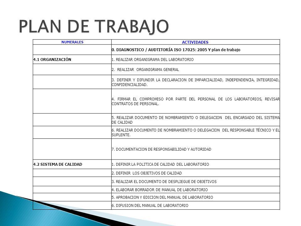 NUMERALES ACTIVIDADES 4.3 CONTROL DE DOCUMENTOS1.ELABORAR LISTADOS MAESTROS DE DOCUMENTOS 2.