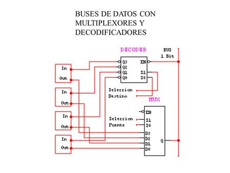 BUSES DE DATOS CON MULTIPLEXORES Y DECODIFICADORES.