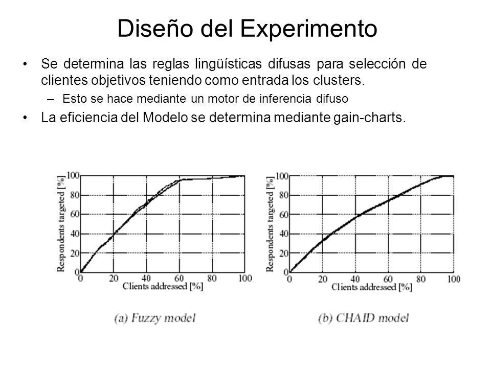 Hipótesis Ho.La eficiencia, en ventas, de una campaña de Marketing aumenta con el uso de un Modelo Difuso sobre un modelo estadístico.