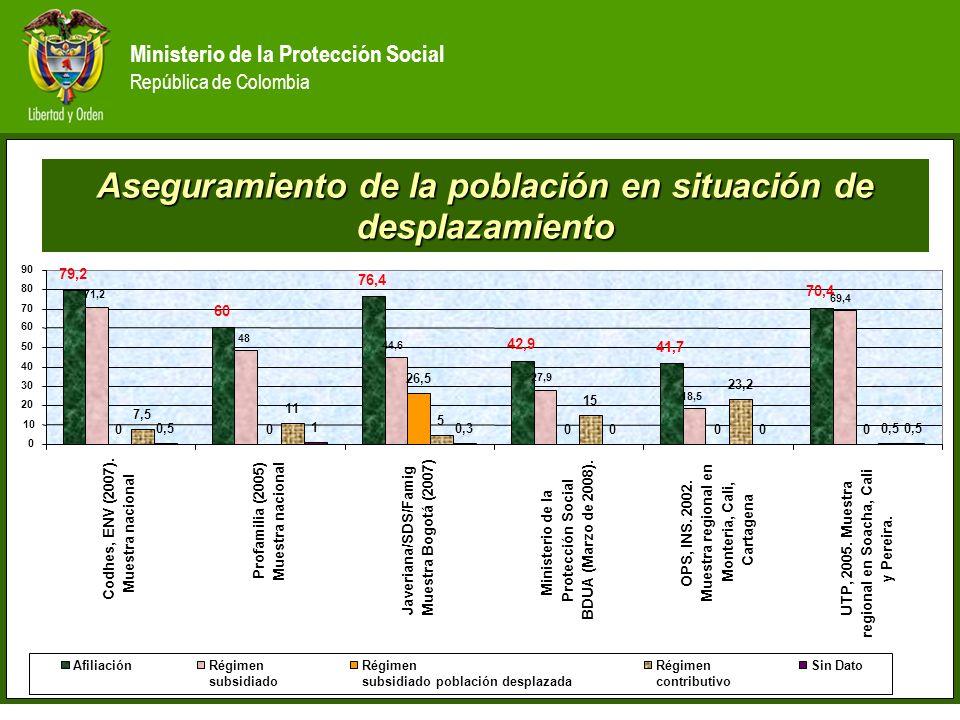 Ministerio de la Protección Social República de Colombia Acceso a servicios (Universidad Tecnológica de Pereira,2007.