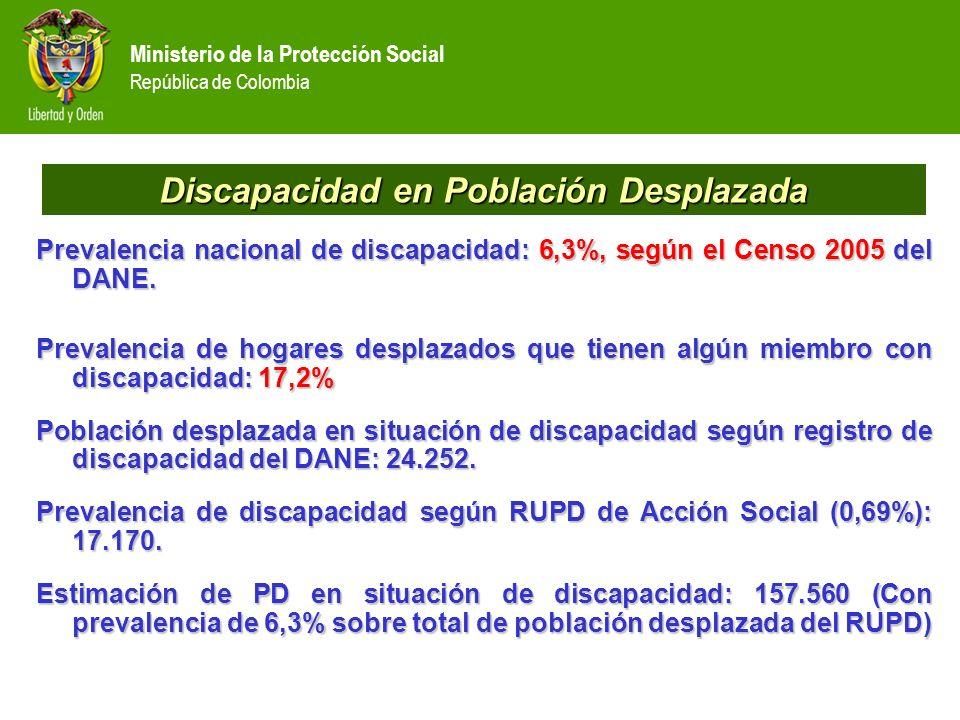 Ministerio de la Protección Social República de Colombia Aseguramiento de la población en situación de desplazamiento 79,2 60 76,4 42,9 41,7 70,4 71,2 48 44,6 27,9 18,5 69,4 00 26,5 000 7,5 11 5 15 23,2 0,5 1 0,3 00 0,5 0 10 20 30 40 50 60 70 80 90 Codhes, ENV (2007).