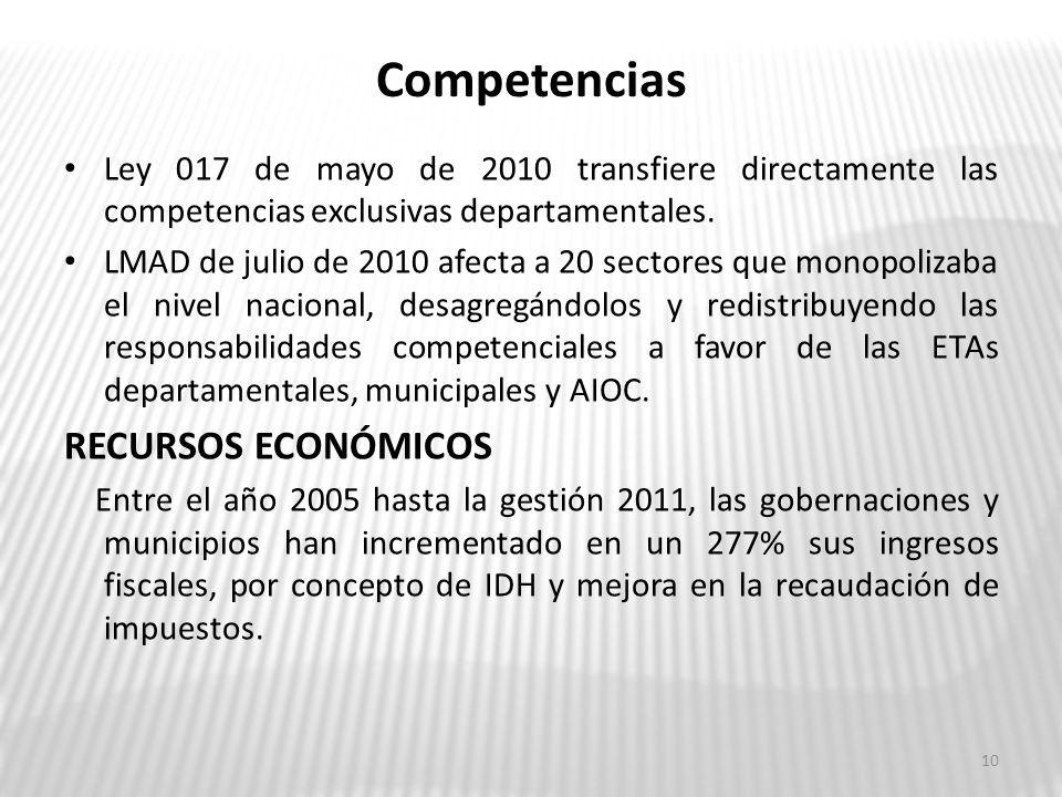 LEGISLACIÓN AUTONÓMICA Asambleas departamentales y ejecutivos Han aprobado más de 300 leyes departamentales Más de 500 resoluciones administrativas 7 decretos departamentales 7 asambleas departamentales están trabajando sus estatutos autonómicos con excepción de Santa Cruz y Beni.