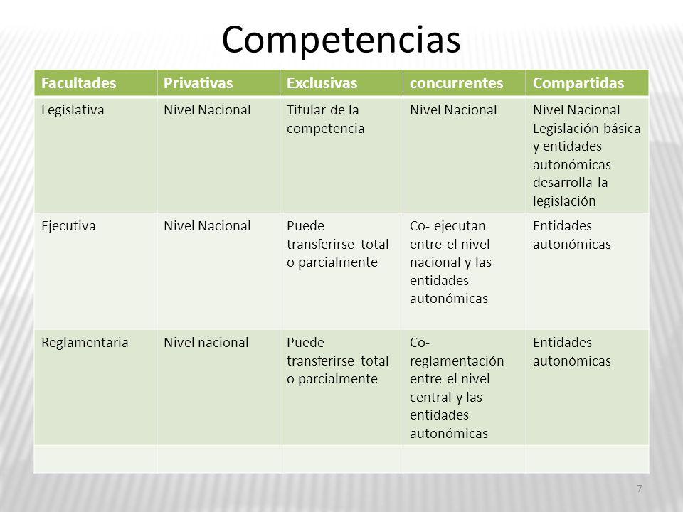 Recursos económicos de las ETAs Tipos de autonomías RecursosNormas Autonomía departamenta l 1.Regalías departamentales,2.