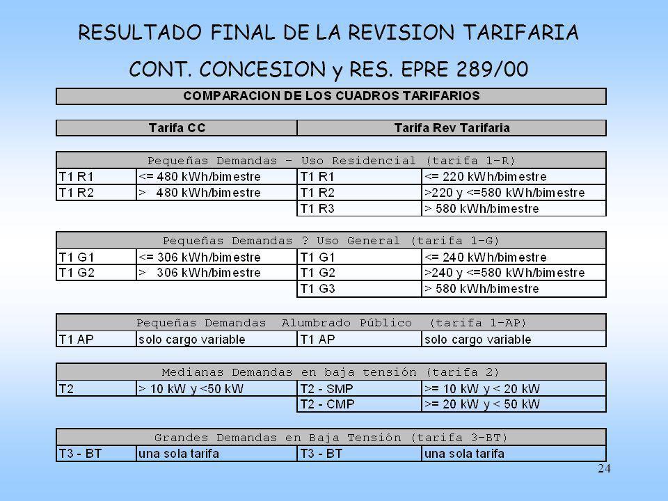 25 RESULTADO FINAL DE LA REVISION TARIFARIA CONT. CONCESION y RES. EPRE 289/00