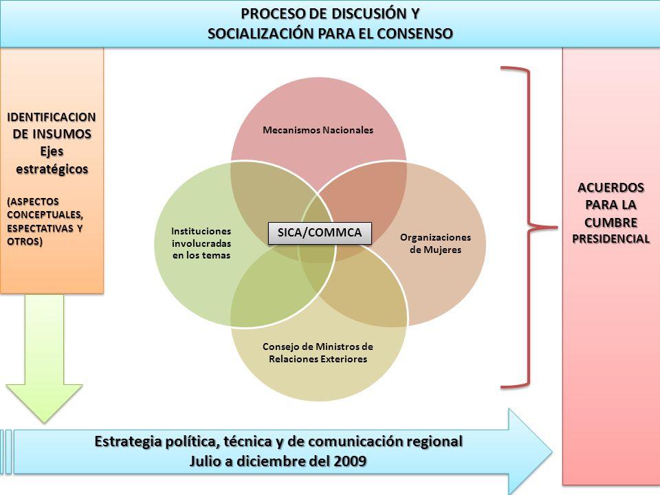 AGENDA DE LA CUMBRE 8 de diciembre, 2009 Sesión Inaugural Panel principales (4) 1.Perspectivas de la Igualdad y la Equidad de género 2.El reto de la transversalización de género en los organismos de integración 3.Experiencias exitosas en la promoción de la Igualdad y Equidad en Centroamérica 4.Balance sobre el avance de la Agenda de las mujeres en la región (redes centroamericanas de mujeres) Foros simultáneos (4) en temas de interés para la región 8 de diciembre, 2009 Sesión Inaugural Panel principales (4) 1.Perspectivas de la Igualdad y la Equidad de género 2.El reto de la transversalización de género en los organismos de integración 3.Experiencias exitosas en la promoción de la Igualdad y Equidad en Centroamérica 4.Balance sobre el avance de la Agenda de las mujeres en la región (redes centroamericanas de mujeres) Foros simultáneos (4) en temas de interés para la región 9 de diciembre, 2009 En la mañana: Reunión de Ministras COMMCA Reunión Intersectorial En la tarde: Reunión Extraordinaria de Presidentes SICA – Video COMMCA (10 minutos) – Exposición Magistral.