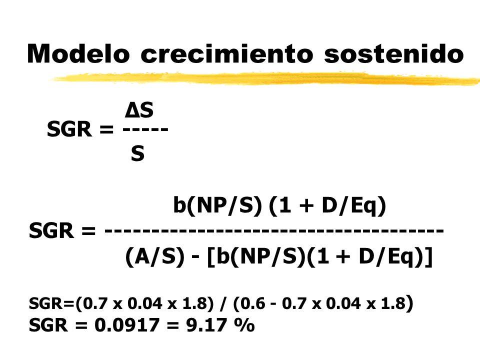Modelo crecimiento sostenido Eq = Capital inicial = $ 100 Do = Deuda inicial = $ 80 Ventas(S) = Ventas año anterior = $ 300 b = tasa objetiva retención utilidad b = 0.70 NP/S = Margen de utilidades netas objetivo NP/S = 0.04 D/Eq = Razón deuda a capital objetivo D/Eq = 0.80 A/S = Razón activos a ventas objetivo A/S = 0.6