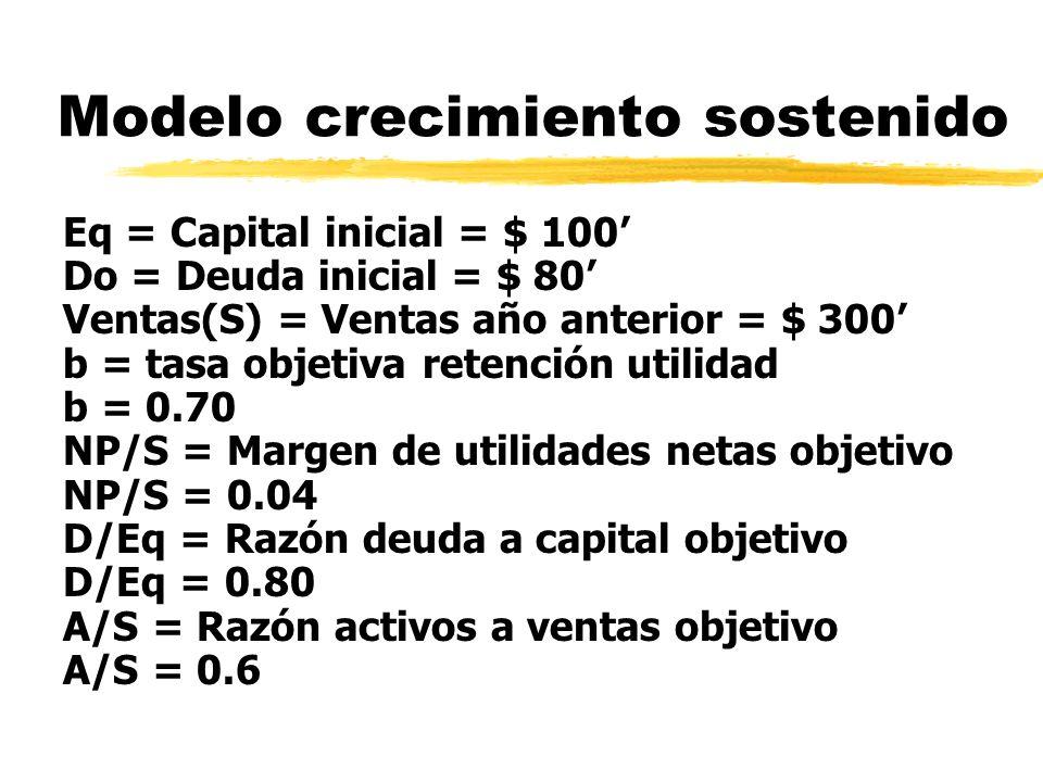 Modelo crecimiento sostenido (Eqo + Cap nuevo - Div)(1 + D/Eq)(S/A) 1 SGR=-------------------------------------------------- x --- - 1 1 - [(Np/S) (1+D/Eq) (S/A)] So ΔS (A/S) = b (NP/S) (So+ ΔS)+[b (NP/S) (So+ ΔS)] (D/Eq) Aumento Aumento utilidad Aumento Deuda Activos retenida (100 - 3.93) (1.8) (1.667) 1 SGR = ------------------------------- x ------ - 1 = 9.17 % 1 - [ (0.04) (1.8) (1.667) 300