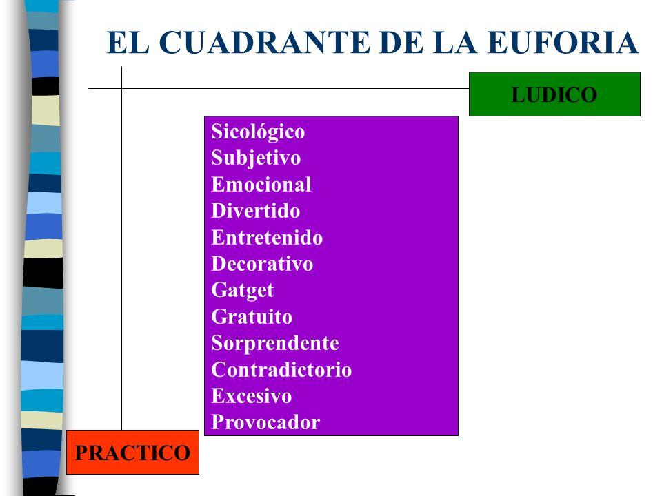 EL CUADRANTE DE LA INFORMACION CRITICO PRACTICO Util Esencial Sobrio Básico Ventajoso Económico Adecuado Necesario Funcional Técnico