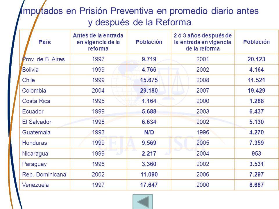 Presos sin condena por cada 100 mil habitantes antes y después de la RPP País Antes de la entrada en vigencia de la reforma Nº presos / 100.000 2 o 3 años después de la entrada en vigencia de la reforma Nº presos / 100.000 Prov.