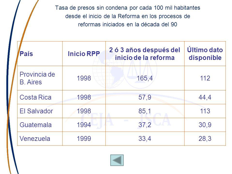 Porcentaje de presos sin condena desde el inicio de la RPP en los procesos de reformas iniciados en el siglo XXI