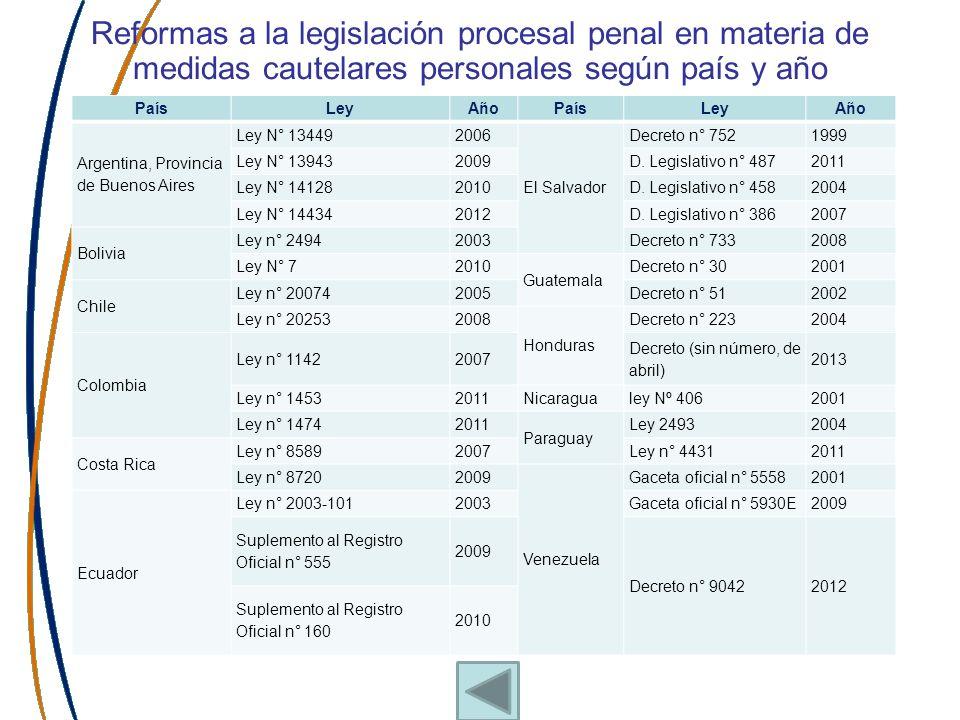 Contrarreformas en materia de Delitos Inexcarcelables País Regulación que establece inexcarcelabilidad Año de la reforma que la incorpora Argentina (Buenos Aires) Ley N° 144342012 Colombia Artículos 310, 313 y 314 de Código Procesal Penal de Colombia de 2004 2007 Ecuador Artículo 173 –A del Código Procesal Penal 2000.