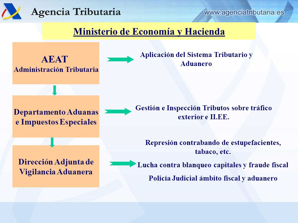 ÓRGANOS DE LA A.E.A.T.INTERVENCIÓN DELEGADA SERVICIO JURÍDICO S.
