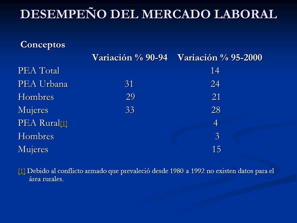 DESEMPEÑO DEL MERCADO LABORAL (1992 -2000) Alta informalidad del empleo Alta informalidad del empleo 82.4% de los ocupados urbanos (215M -195H) 82.4% de los ocupados urbanos (215M -195H) 79 % de los ocupados urbanos (332M-302H) 79 % de los ocupados urbanos (332M-302H) Cómo se insertan las mujeres en el mercado informal .