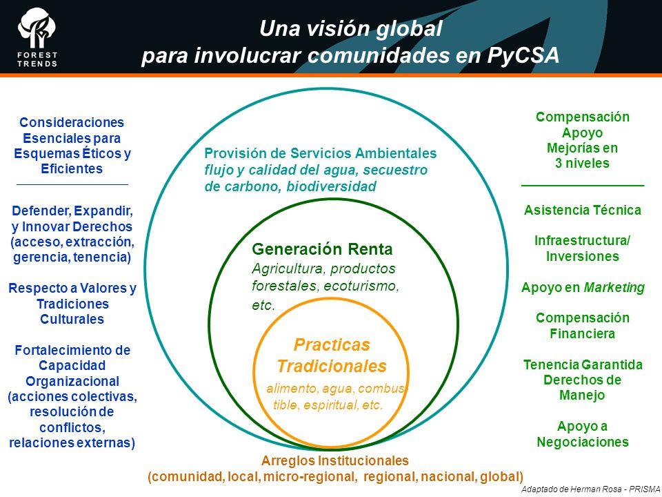 para involucrar comunidades en PyCSA