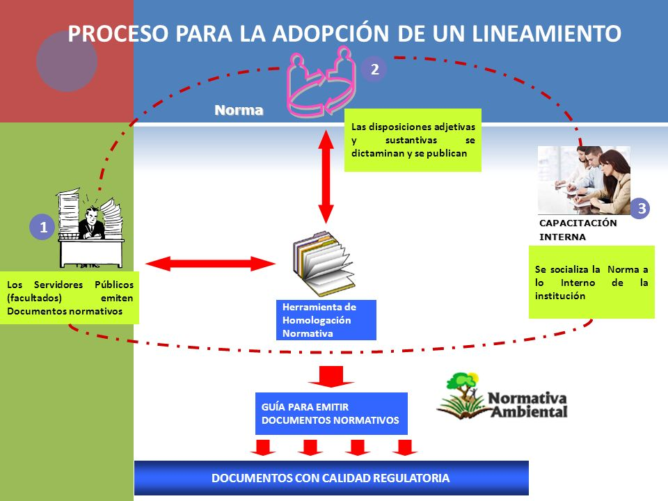 DOCUMENTOS CON CALIDAD REGULATORIA
