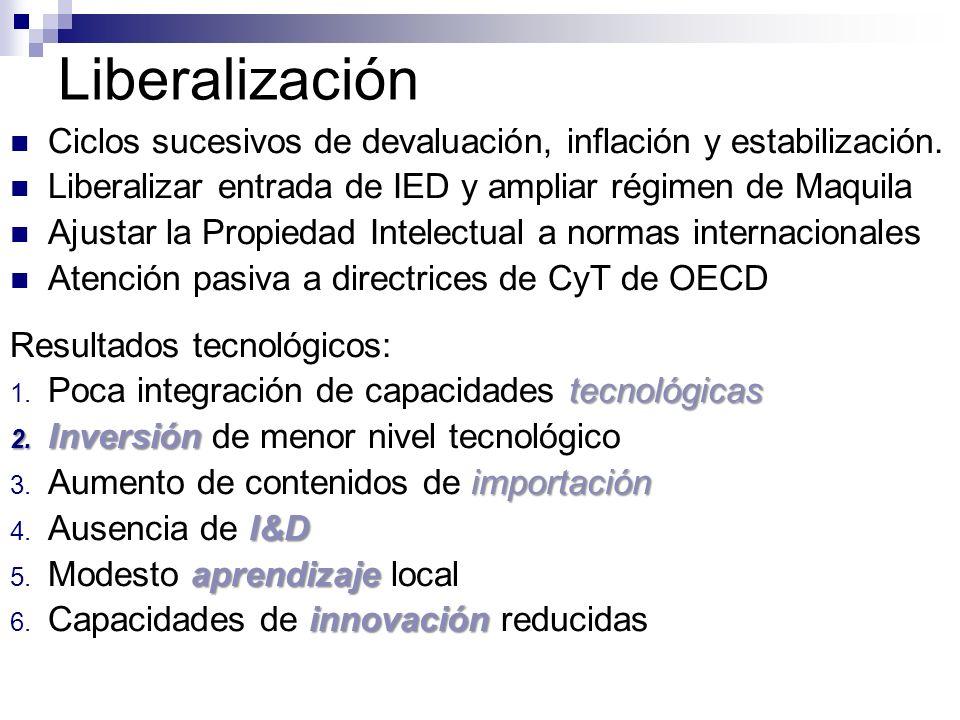 Liberalización Ciclos sucesivos de devaluación, inflación y estabilización. Liberalizar entrada de IED y ampliar régimen de Maquila.