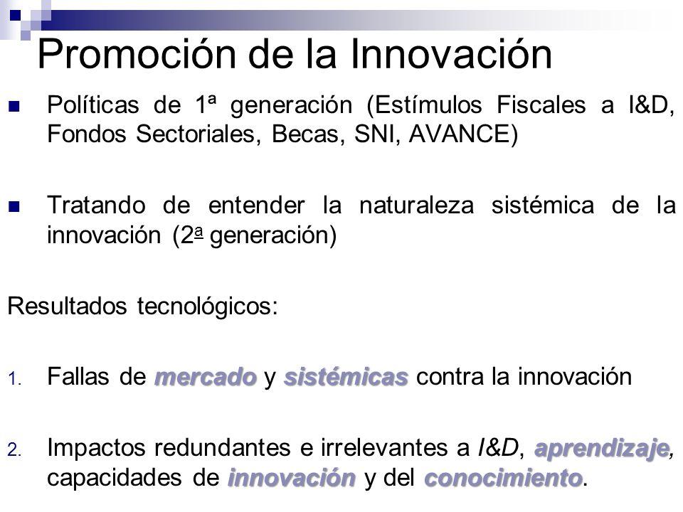 Promoción de la Innovación