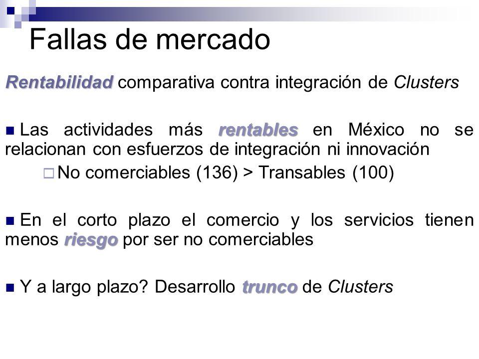 Fallas de mercado Rentabilidad comparativa contra integración de Clusters.