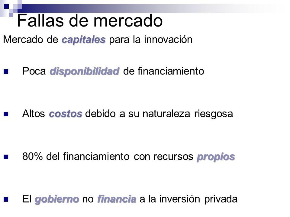 Fallas de mercado Mercado de capitales para la innovación