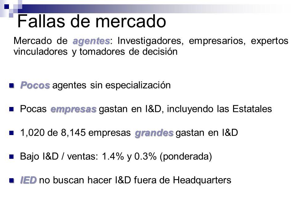 Fallas de mercado Mercado de agentes: Investigadores, empresarios, expertos vinculadores y tomadores de decisión.