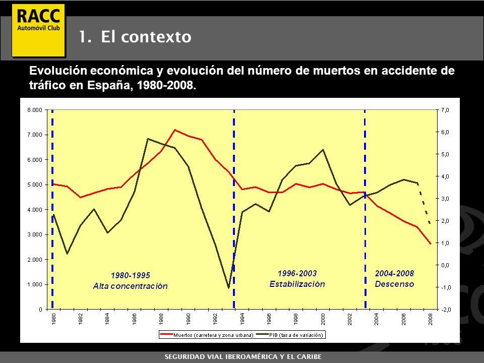 El contexto Evolución económica y evolución del número de muertos en accidente de tráfico en España, 1980-2008.