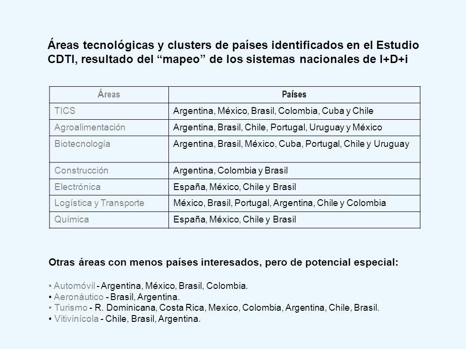 Áreas tecnológicas y clusters de países identificados en el Estudio CDTI, resultado del mapeo de los sistemas nacionales de I+D+i