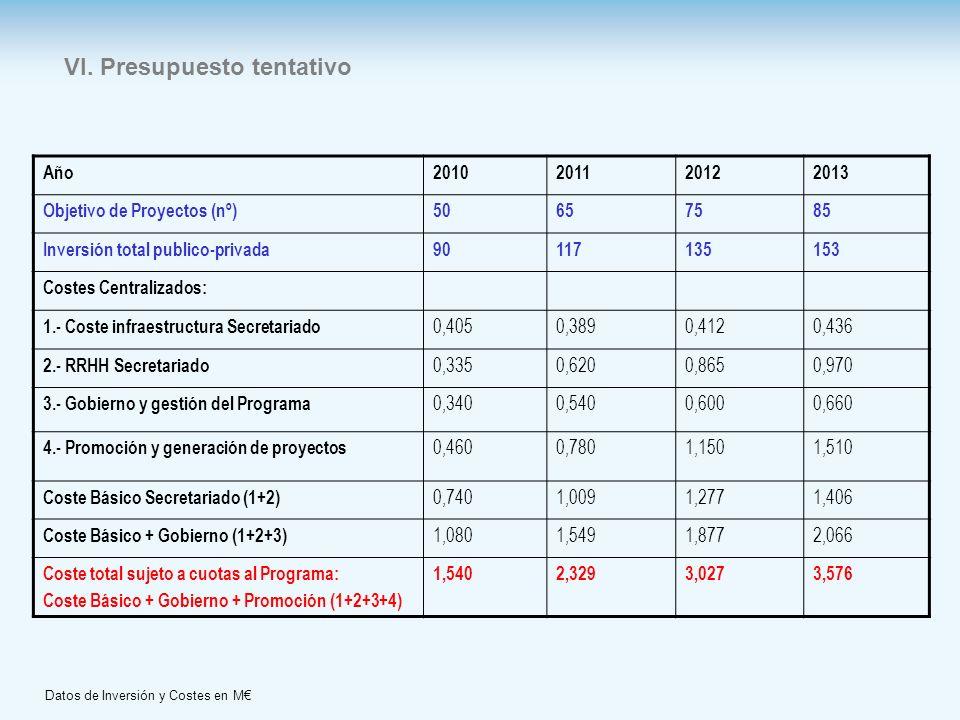 Datos de Inversión y Costes en M€