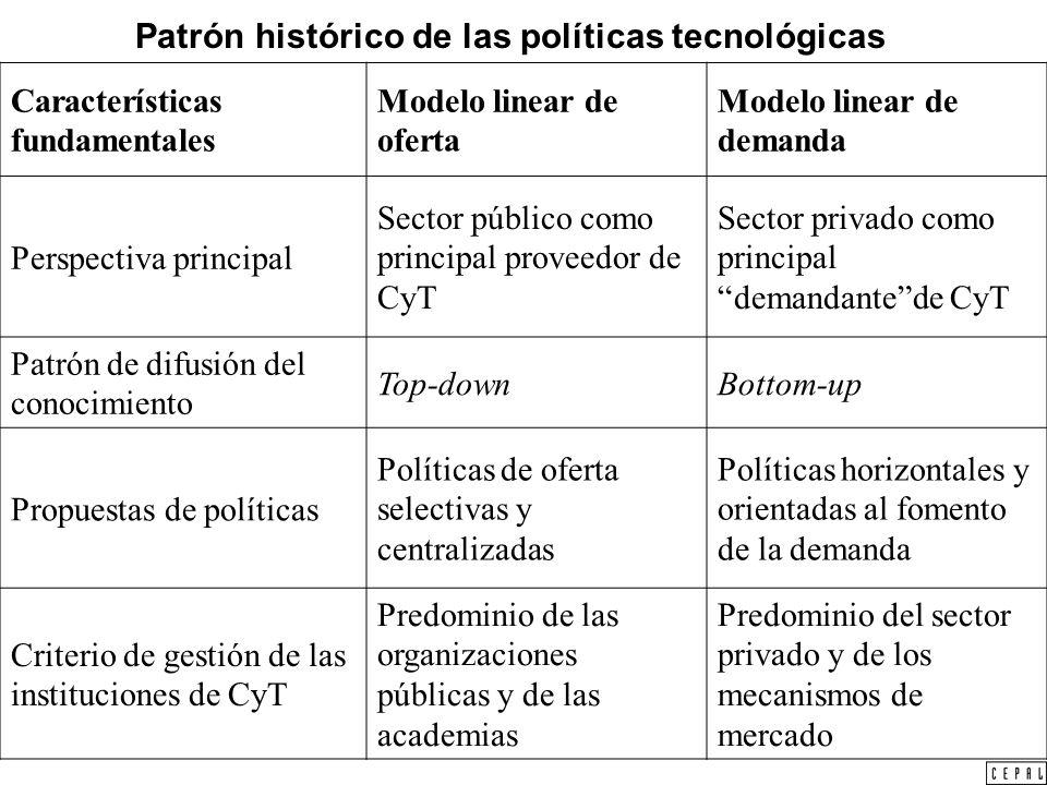 Patrón histórico de las políticas tecnológicas