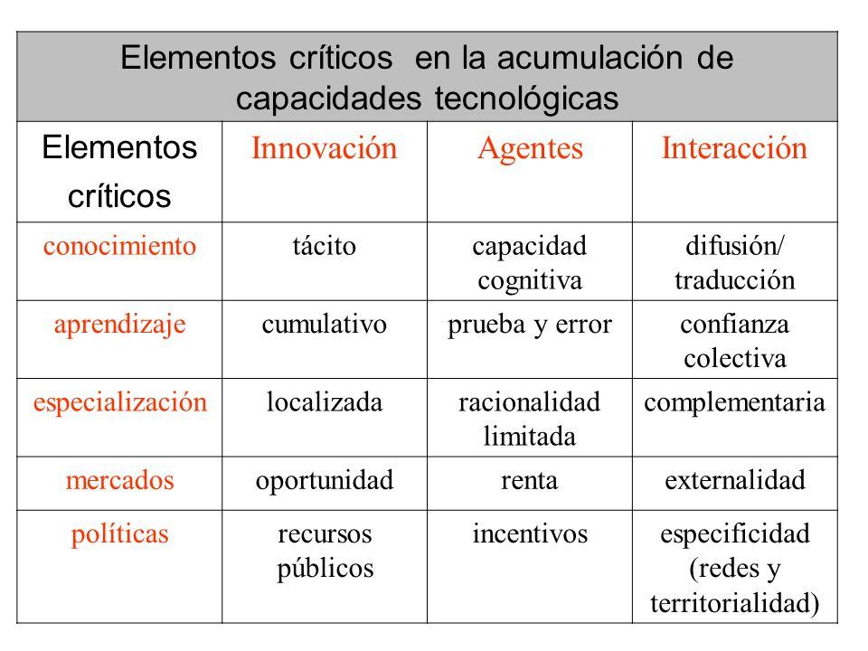 Elementos críticos en la acumulación de capacidades tecnológicas