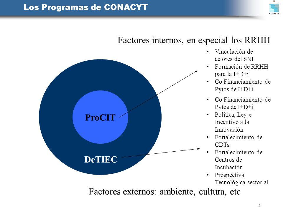Factores internos, en especial los RRHH