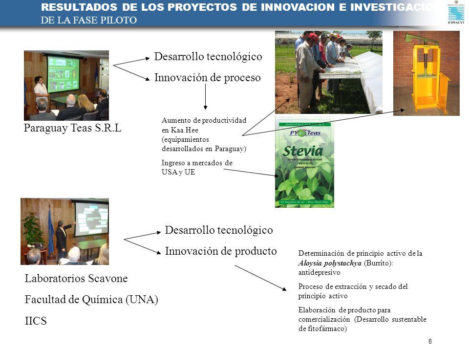 RESULTADOS DE LOS PROYECTOS DE INNOVACION E INVESTIGACION