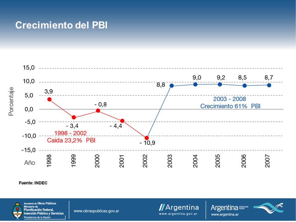 Crecimiento del PBI OBRA PÚBLICA Y DESARROLLO