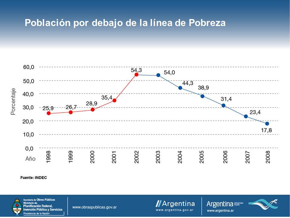 Población por debajo de la línea de Pobreza