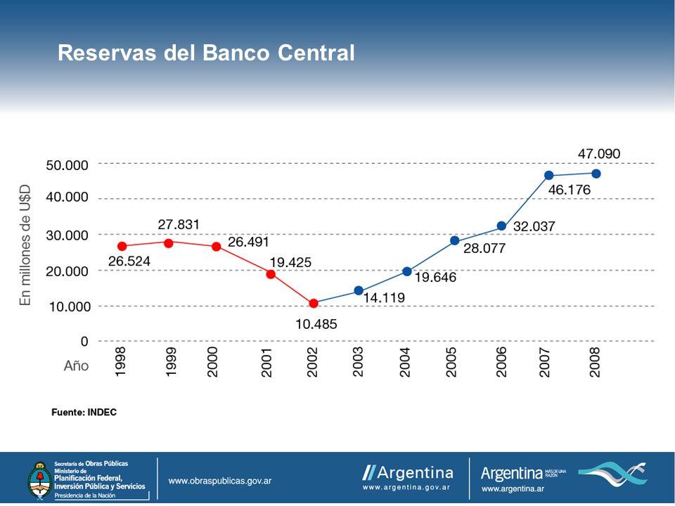 Reservas del Banco Central