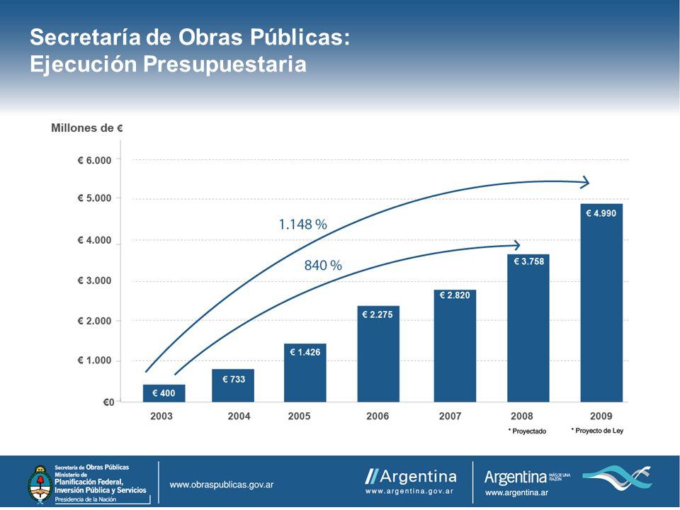 Secretaría de Obras Públicas: Ejecución Presupuestaria
